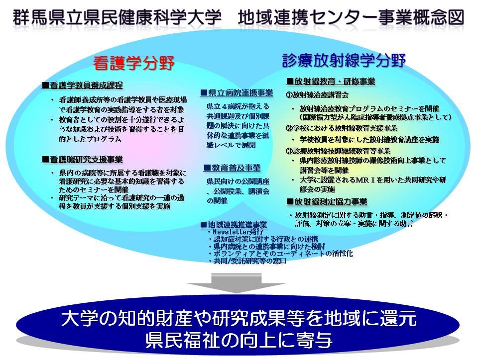 20140523連携センター事業図