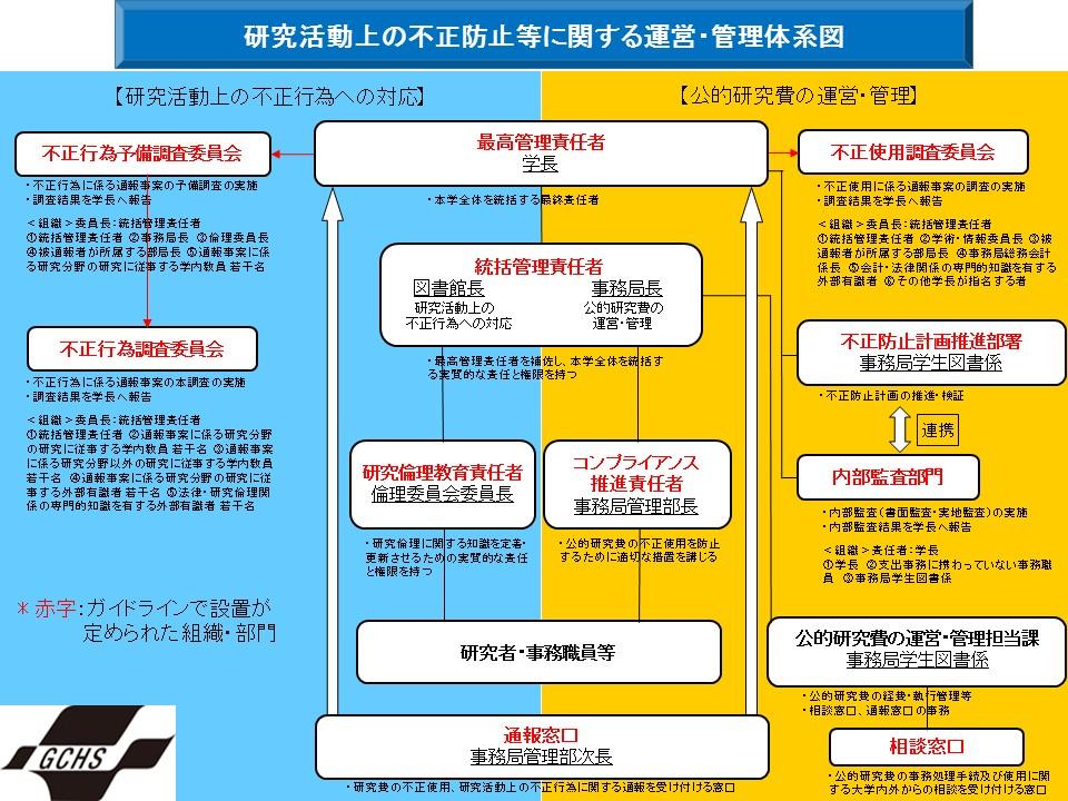 不正防止への取組等に関する運営・管理体系図(健科大)
